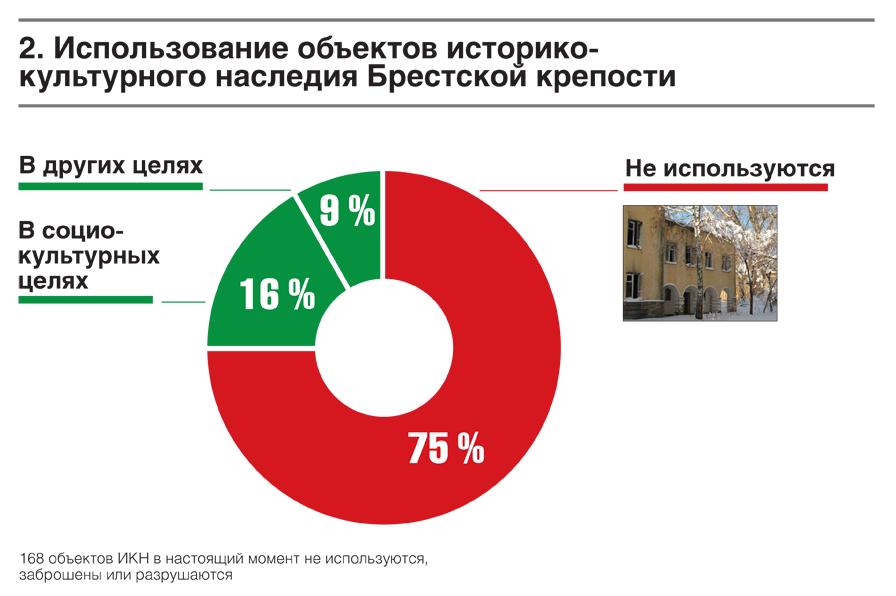 Брест-2019